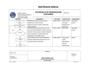 IK.03. Diagram Alir Pengesahan Dokumen.doc