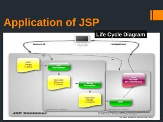 Application of JSP.pptx